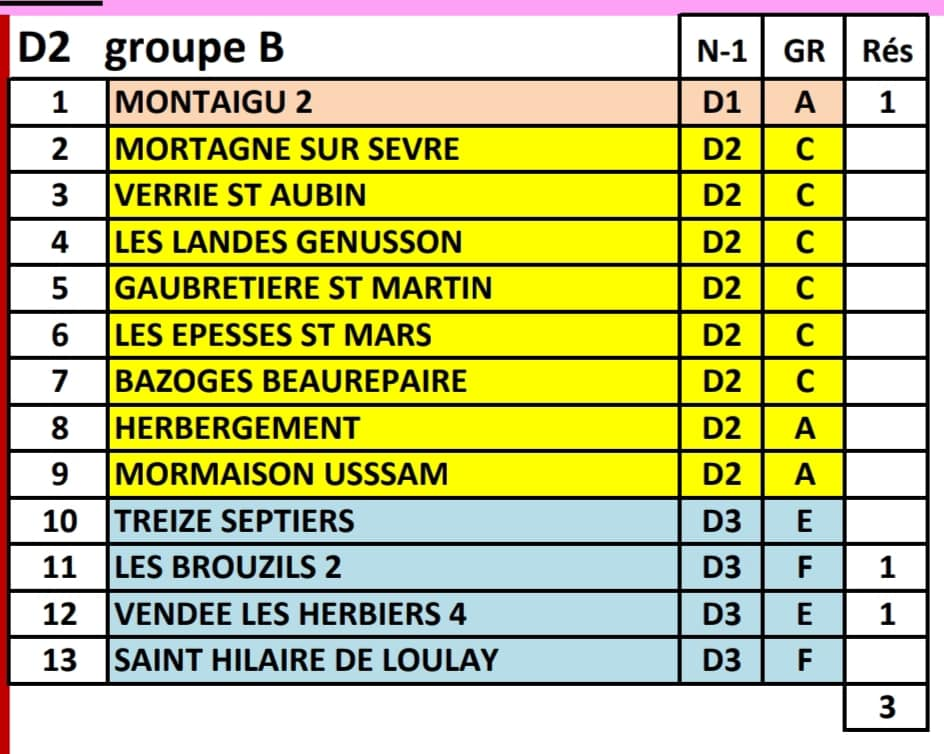 Groupe Equipe A