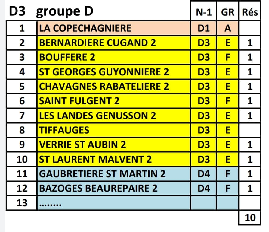 Groupe Equipe B