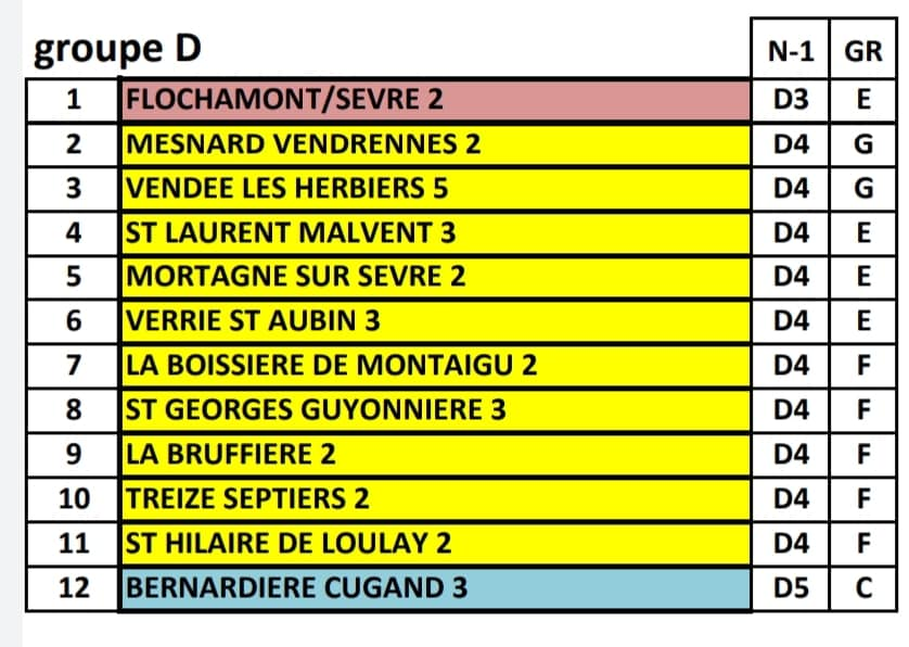 Groupe Equipe C